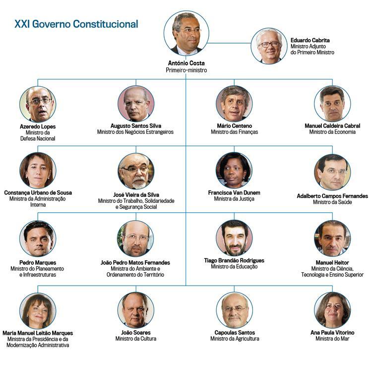 17 ministros, 4 mulheres e 9 estreias